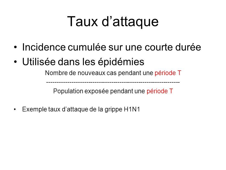 Taux dattaque Incidence cumulée sur une courte durée Utilisée dans les épidémies Nombre de nouveaux cas pendant une période T ------------------------