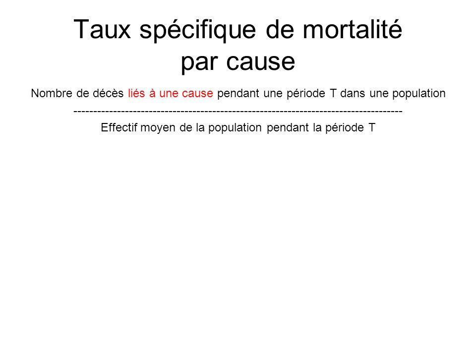 Taux spécifique de mortalité par cause Nombre de décès liés à une cause pendant une période T dans une population ------------------------------------