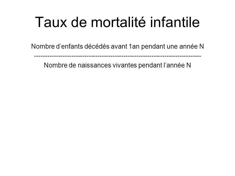 Taux de mortalité infantile Nombre denfants décédés avant 1an pendant une année N --------------------------------------------------------------------