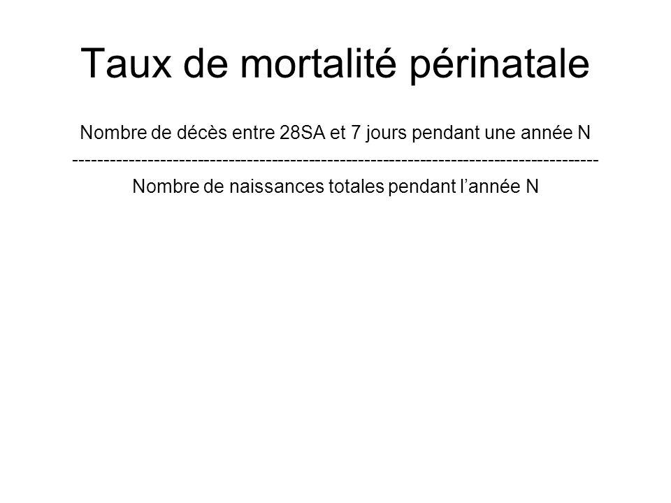Taux de mortalité périnatale Nombre de décès entre 28SA et 7 jours pendant une année N ---------------------------------------------------------------
