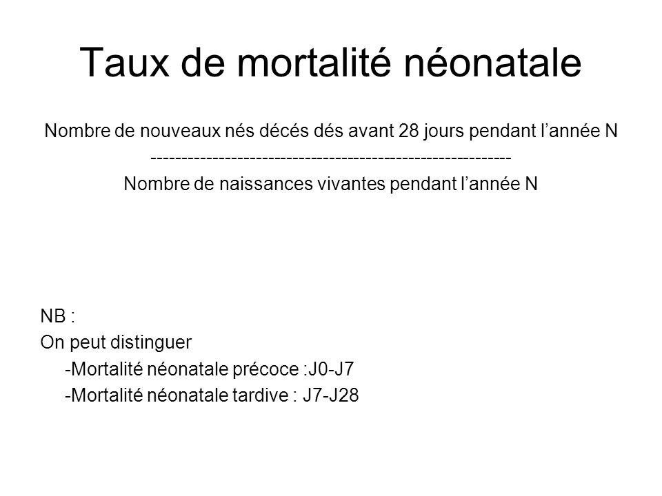 Taux de mortalité néonatale Nombre de nouveaux nés décés dés avant 28 jours pendant lannée N ---------------------------------------------------------