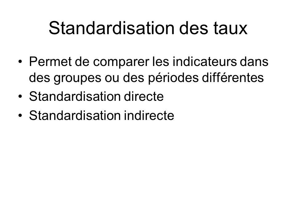 Standardisation des taux Permet de comparer les indicateurs dans des groupes ou des périodes différentes Standardisation directe Standardisation indir