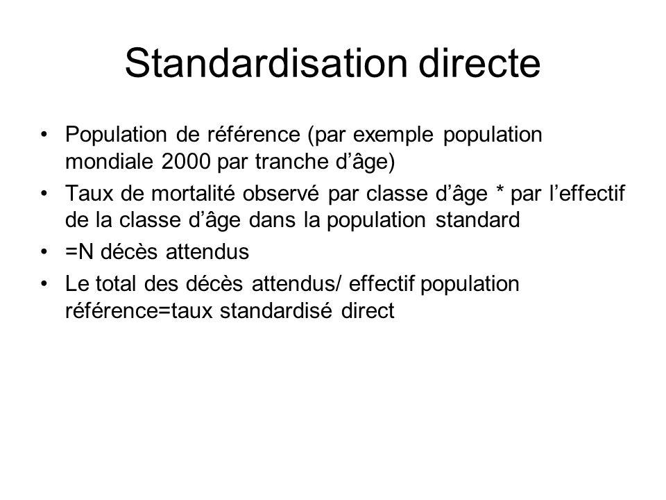 Standardisation directe Population de référence (par exemple population mondiale 2000 par tranche dâge) Taux de mortalité observé par classe dâge * pa