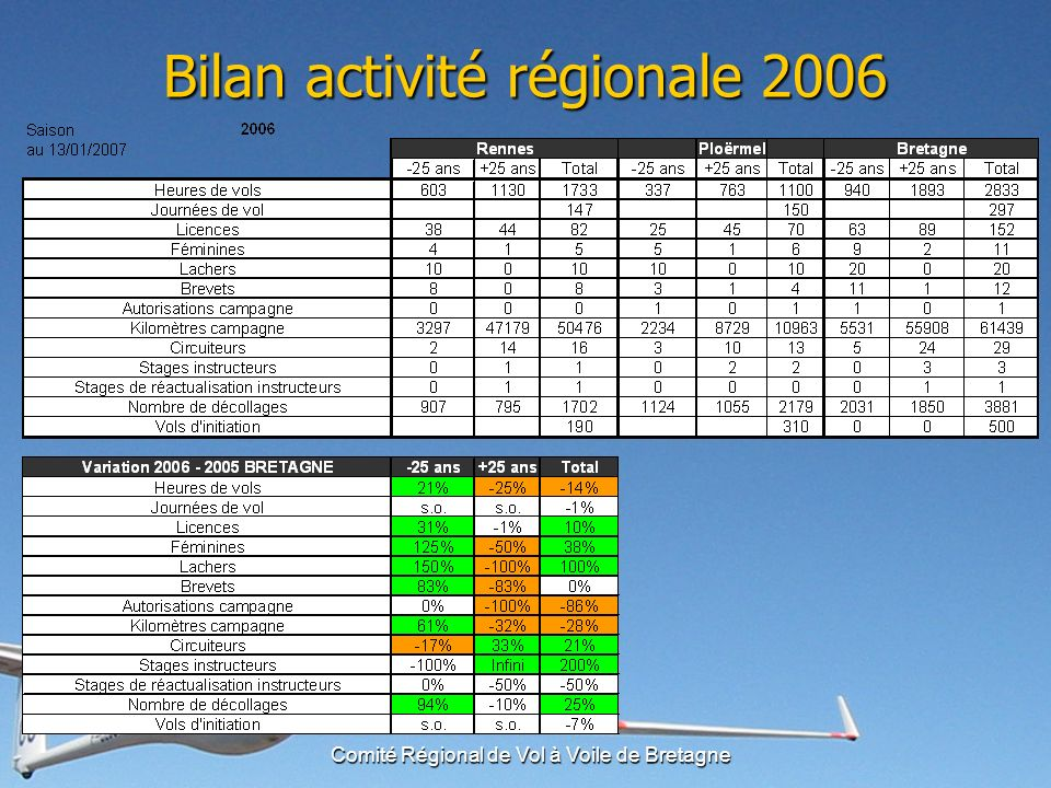 Comité Régional de Vol à Voile de Bretagne Bilan activité régionale 2006 +10% de licenciés bretons en 2007 +10% de licenciés bretons en 2007 Croissance régionale continue depuis 7 ans (+83%) Croissance régionale continue depuis 7 ans (+83%) Tirée par le développement de Ploërmel depuis 3 ans Tirée par le développement de Ploërmel depuis 3 ans Actions exemplaires envers les jeunes Actions exemplaires envers les jeunes