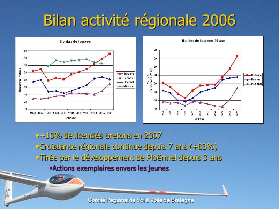 Comité Régional de Vol à Voile de Bretagne Résultat des votres ACB (Y.