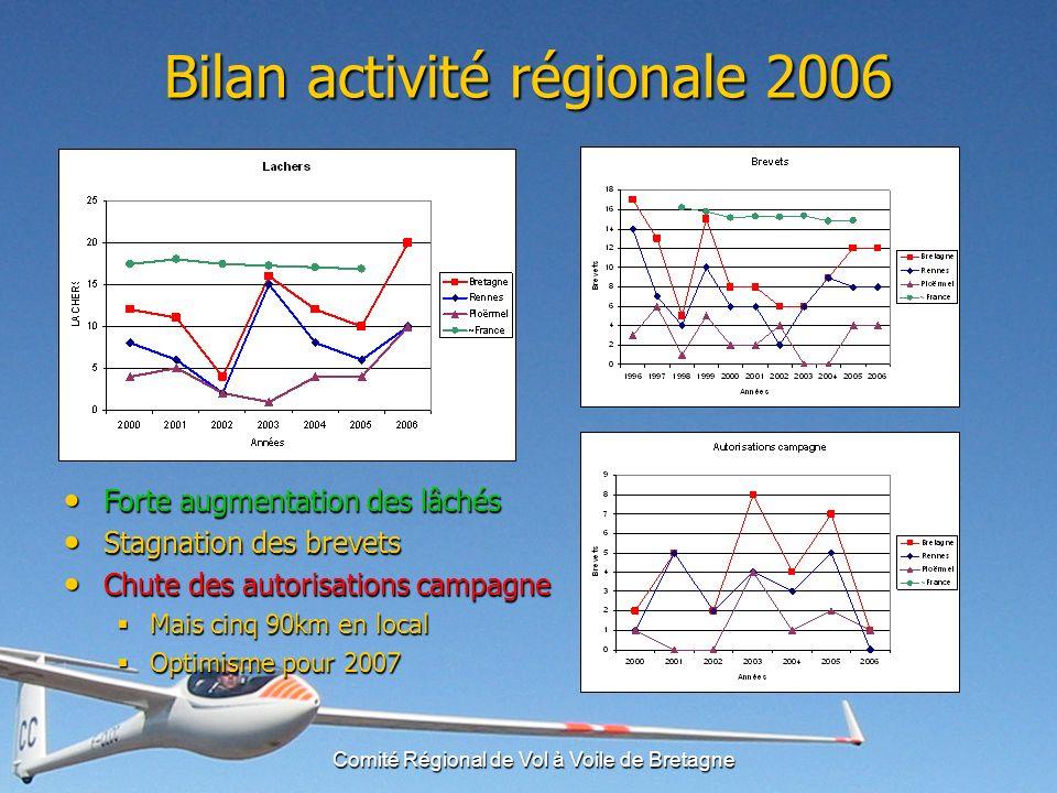 Comité Régional de Vol à Voile de Bretagne Points sur les projets des clubs Saint-Sulpice (ACRIV) Saint-Sulpice (ACRIV) B.Caillaud précise que le projet va se réaliser.
