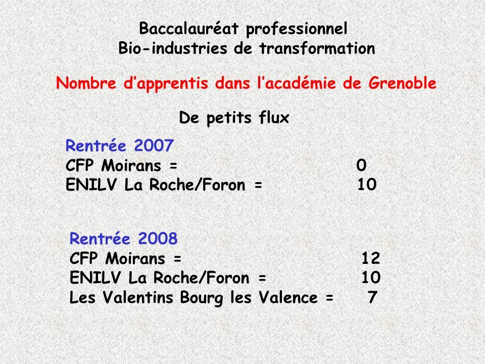 Nombre dapprentis dans lacadémie de Grenoble Baccalauréat professionnel Bio-industries de transformation De petits flux Rentrée 2007 CFP Moirans = 0 E