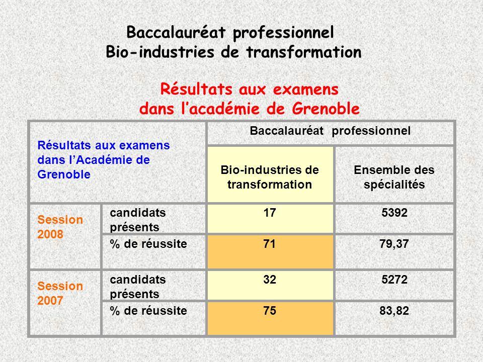 Résultats aux examens dans lacadémie de Grenoble Baccalauréat professionnel Bio-industries de transformation Résultats aux examens dans lAcadémie de G