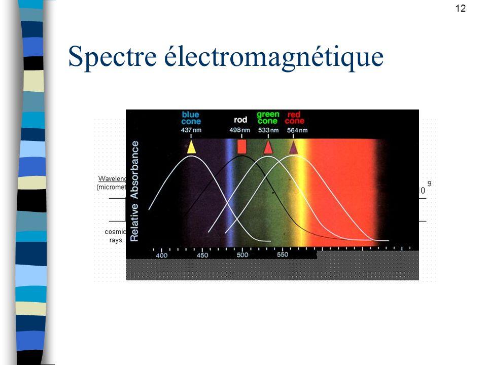 12 Spectre électromagnétique