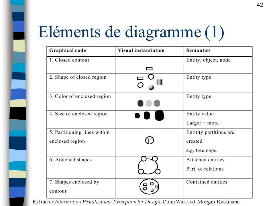 42 Eléments de diagramme (1) Extrait de Information Visualization: Perception for Design, Colin Ware, éd. Morgan-Kaufmann