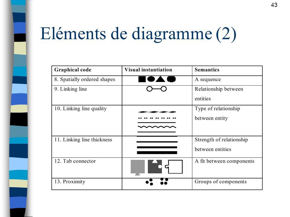 43 Eléments de diagramme (2)