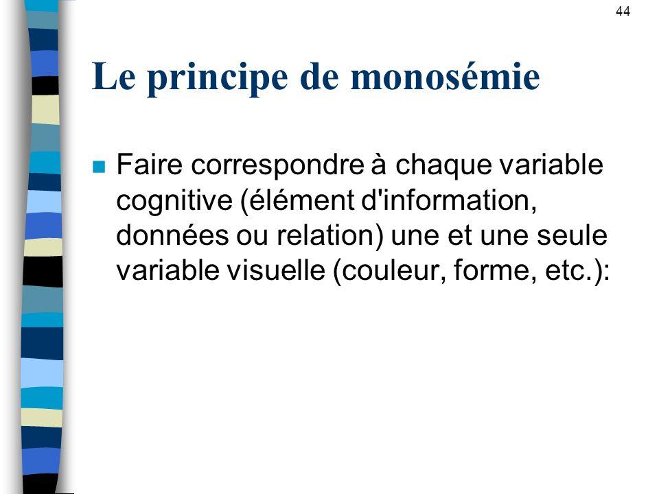 Le principe de monosémie n Faire correspondre à chaque variable cognitive (élément d'information, données ou relation) une et une seule variable visue