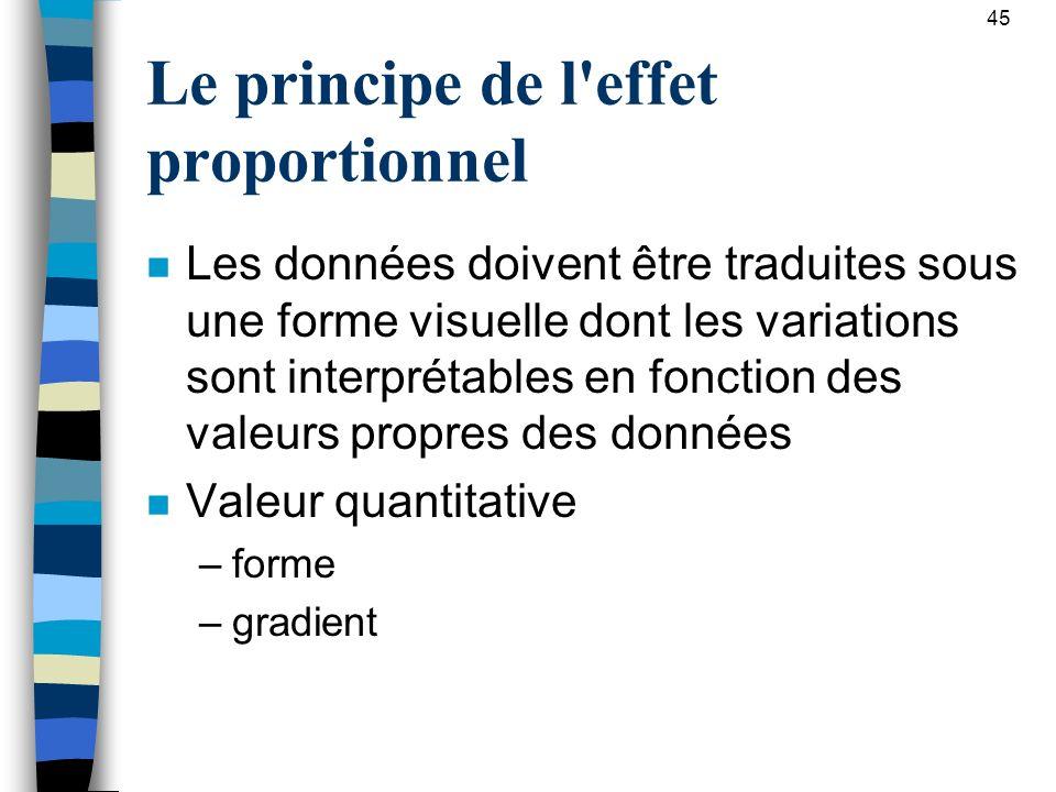 Le principe de l'effet proportionnel n Les données doivent être traduites sous une forme visuelle dont les variations sont interprétables en fonction
