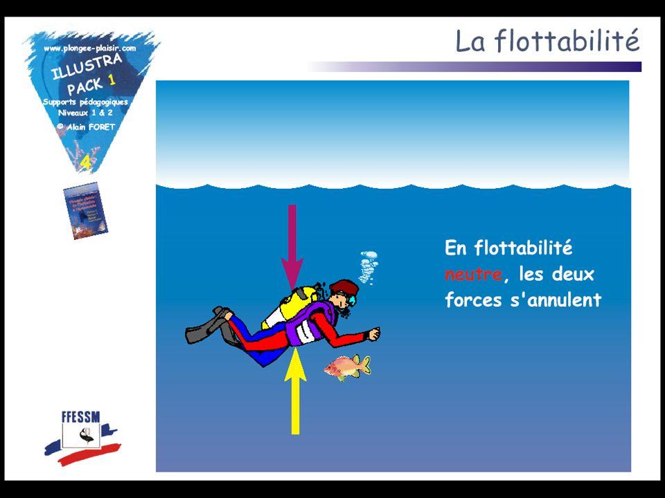 Combinaison : flottabilité positive Bloc : flottabilité négative Plomb : flottabilité négative Poumons : flottabilité positive Application à la plongée Gilet stabilisateur : flottabilité positive