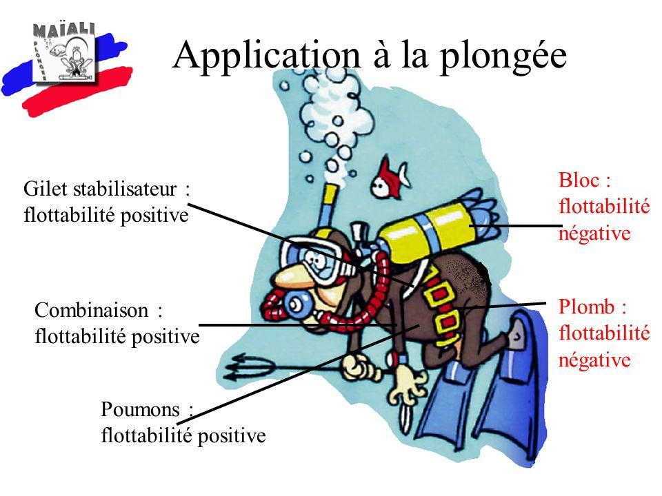 Combinaison : flottabilité positive Bloc : flottabilité négative Plomb : flottabilité négative Poumons : flottabilité positive Application à la plongé