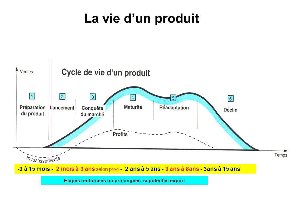 La vie dun produit -3 à 15 mois - 2 mois à 3 ans selon prod - 2 ans à 5 ans - 3 ans à 8ans - 3ans à 15 ans Étapes renforcées ou prolongées si potentie