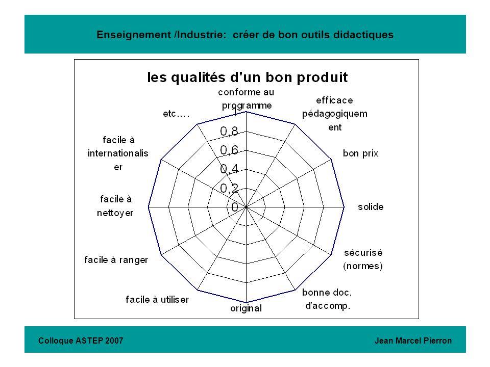 Enseignement /Industrie: créer de bon outils didactiques Colloque ASTEP 2007 Jean Marcel Pierron