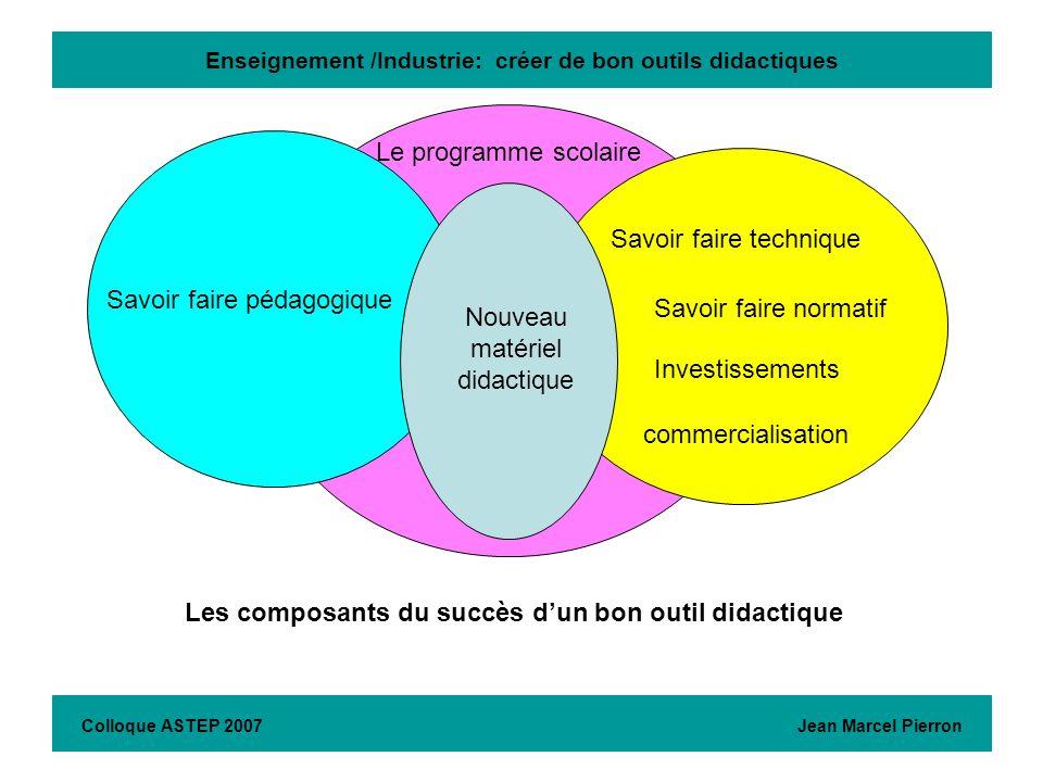 Enseignement /Industrie: créer de bon outils didactiques Colloque ASTEP 2007 Jean Marcel Pierron Savoir faire pédagogique Savoir faire technique Inves