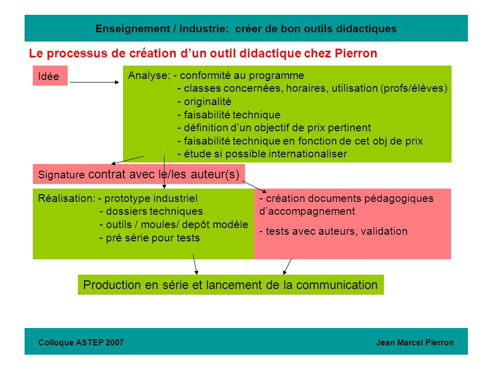 Enseignement / Industrie: créer de bon outils didactiques Colloque ASTEP 2007 Jean Marcel Pierron Idée Analyse: - conformité au programme - classes co