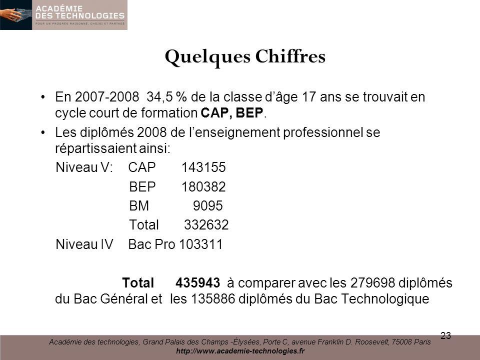 Quelques Chiffres En 2007-2008 34,5 % de la classe dâge 17 ans se trouvait en cycle court de formation CAP, BEP. Les diplômés 2008 de lenseignement pr