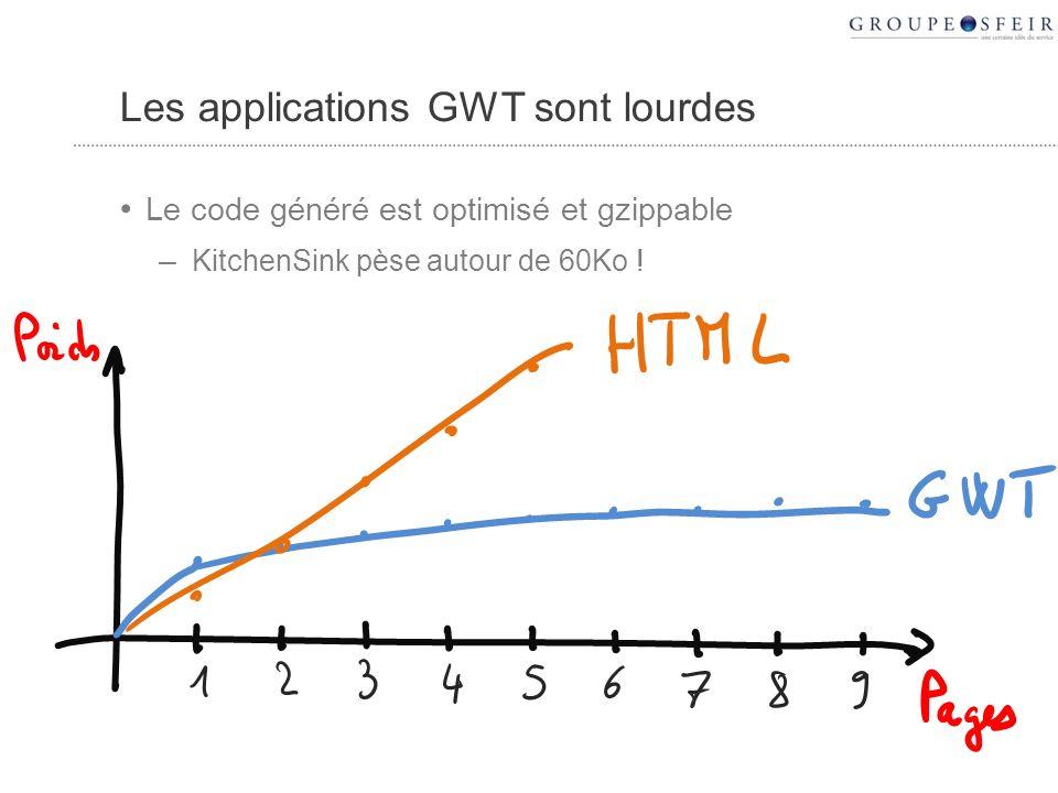 Les applications GWT sont lourdes Le code généré est optimisé et gzippable – KitchenSink pèse autour de 60Ko !