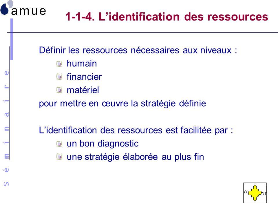 S é m i n a i r e 1-1-4. Lidentification des ressources Définir les ressources nécessaires aux niveaux : humain financier matériel pour mettre en œuvr
