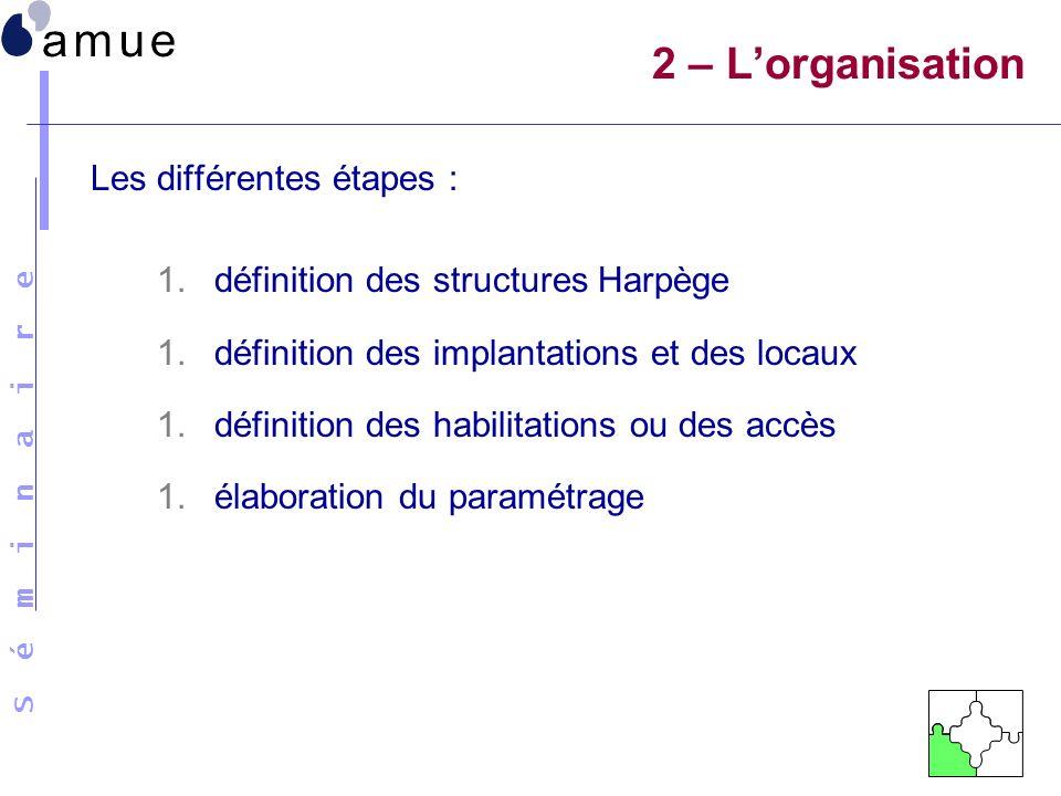 S é m i n a i r e Les différentes étapes : 1.définition des structures Harpège 1.définition des implantations et des locaux 1.définition des habilitat