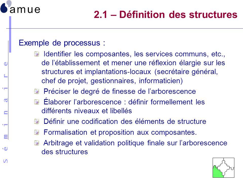 S é m i n a i r e 2.1 – Définition des structures Exemple de processus : Identifier les composantes, les services communs, etc., de létablissement et