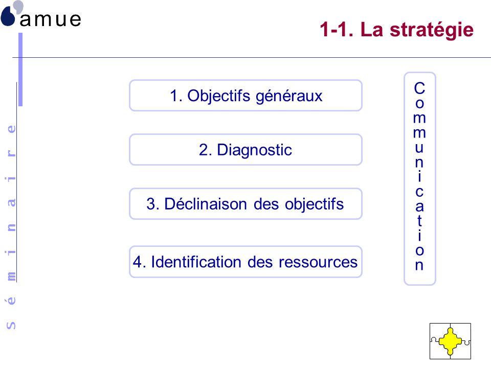 S é m i n a i r e 1-1. La stratégie 1. Objectifs généraux 2. Diagnostic 3. Déclinaison des objectifs 4. Identification des ressources CommunicationCom
