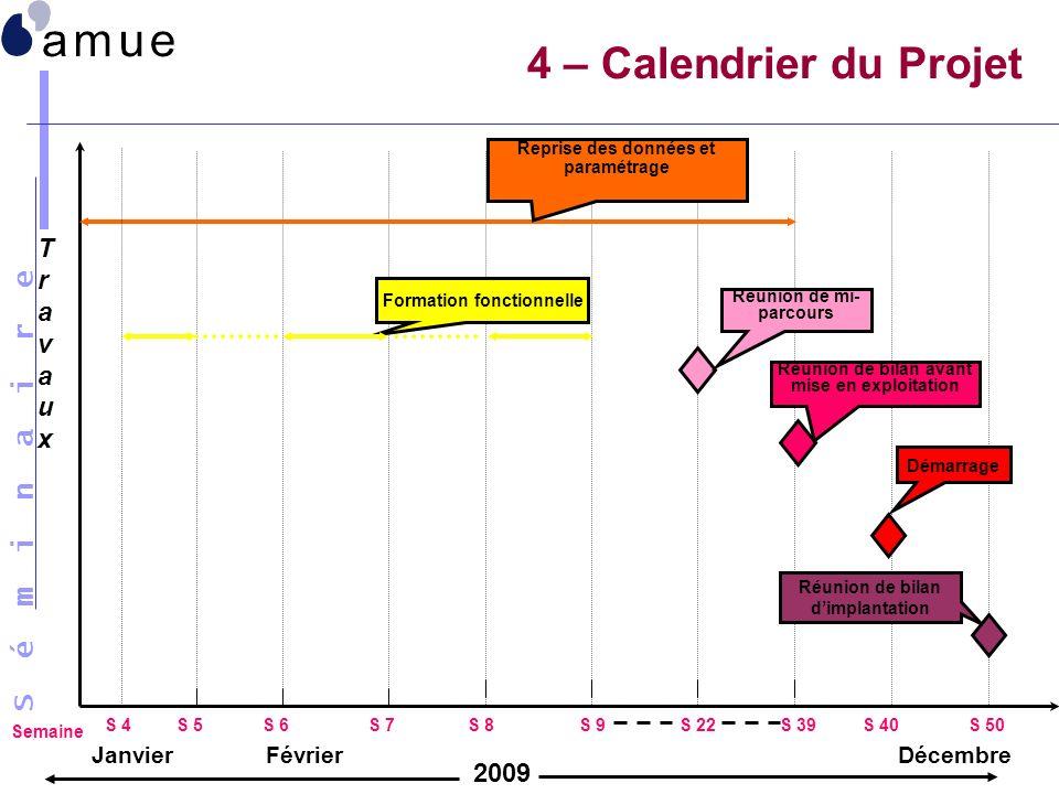 S é m i n a i r e 4 – Calendrier du Projet Janvier TravauxTravaux 2009 S 4 Semaine Reprise des données et paramétrage Formation fonctionnelle S 22S 39