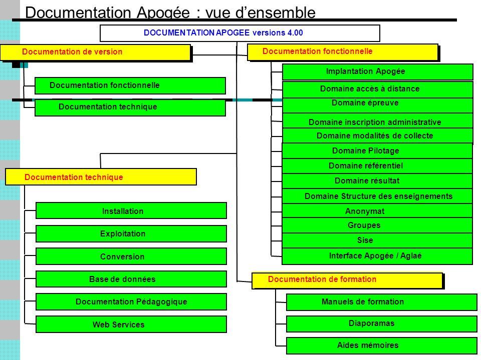 Documentation Apogée : vue densemble Documentation fonctionnelle Documentation technique Documentation de version Implantation Apogée Domaine accès à