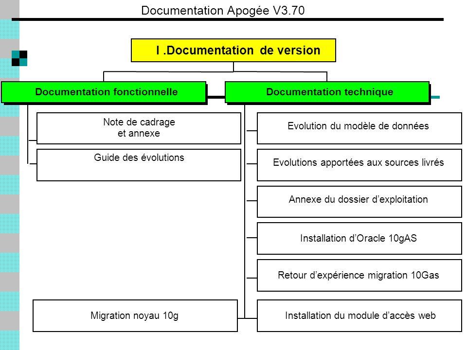 Documentation Apogée V3.70 Documentation fonctionnelleDocumentation technique I.Documentation de version Note de cadrage et annexe Evolution du modèle