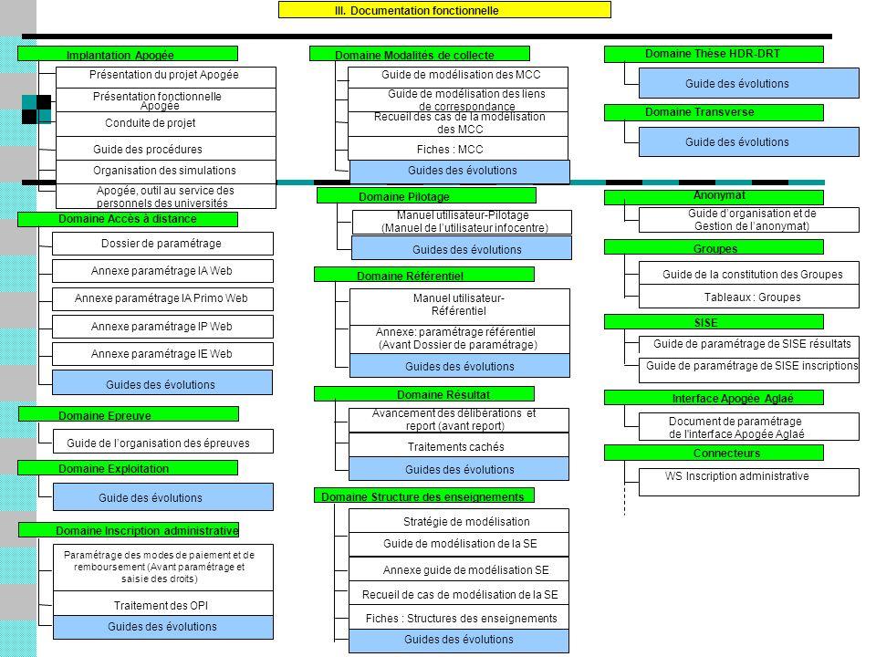 III. Documentation fonctionnelle Guide de lorganisation des épreuves Domaine Epreuve Paramétrage des modes de paiement et de remboursement (Avant para