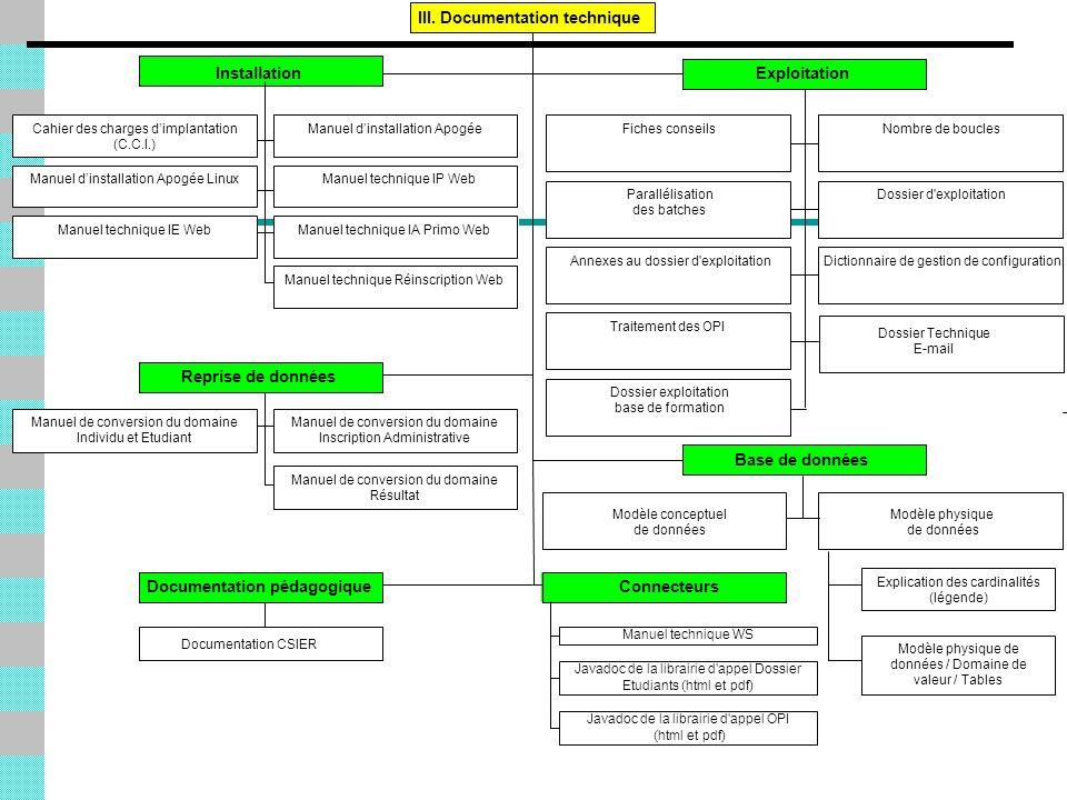 Installation Fiches conseilsNombre de boucles Parallélisation des batches Dossier d'exploitation Annexes au dossier d'exploitationDictionnaire de gest