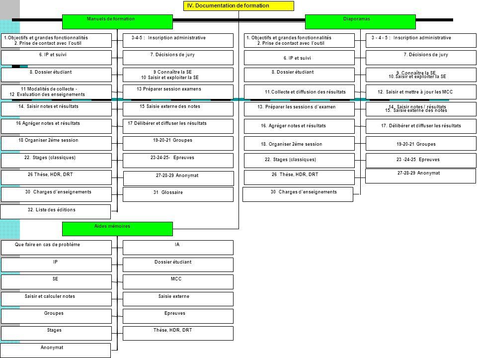 1.Objectifs et grandes fonctionnalités 2. Prise de contact avec l'outil 3-4-5 : Inscription administrative 6. IP et suivi7. Décisions de jury 8. Dossi