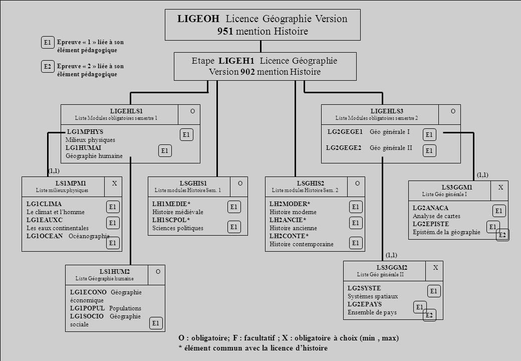 LIGEOH Licence Géographie Version 951 mention Histoire Etape LIGEH1 Licence Géographie Version 902 mention Histoire O : obligatoire; F : facultatif ;