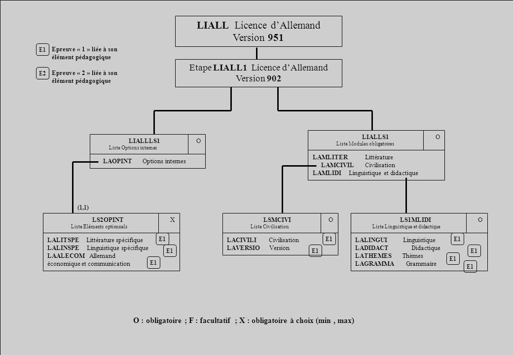LIALL Licence dAllemand Version 951 Etape LIALL1 Licence dAllemand Version 902 E1 E2 Epreuve « 1 » liée à son élément pédagogique Epreuve « 2 » liée à