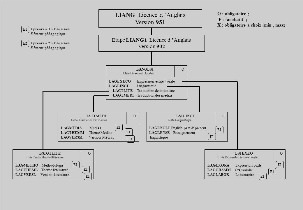 LIANG Licence d Anglais Version 951 Etape LIANG1 Licence d Anglais Version 902 E1 E2 Epreuve « 1 » liée à son élément pédagogique Epreuve « 2 » liée à