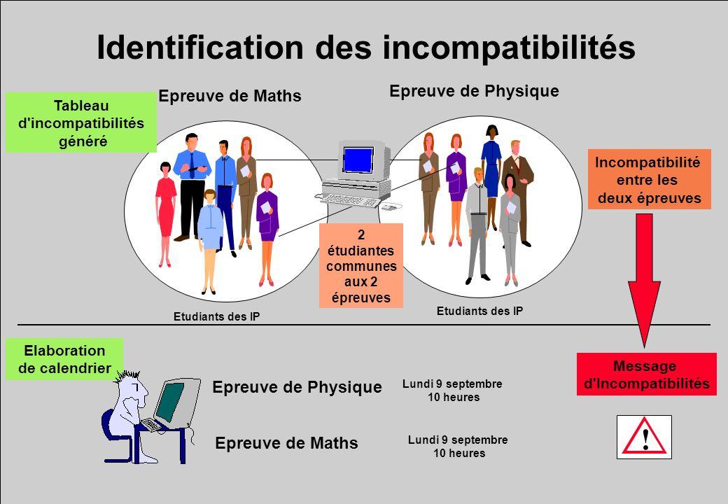Identification des incompatibilités Epreuve de Maths Epreuve de Physique 2 étudiantes communes aux 2 épreuves Tableau d'incompatibilités généré Incomp