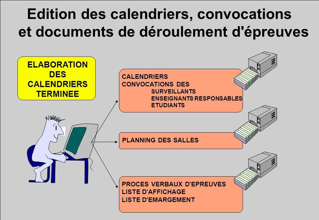 Edition des calendriers, convocations et documents de déroulement d'épreuves ELABORATION DES CALENDRIERS TERMINEE CALENDRIERS CONVOCATIONS DES SURVEIL
