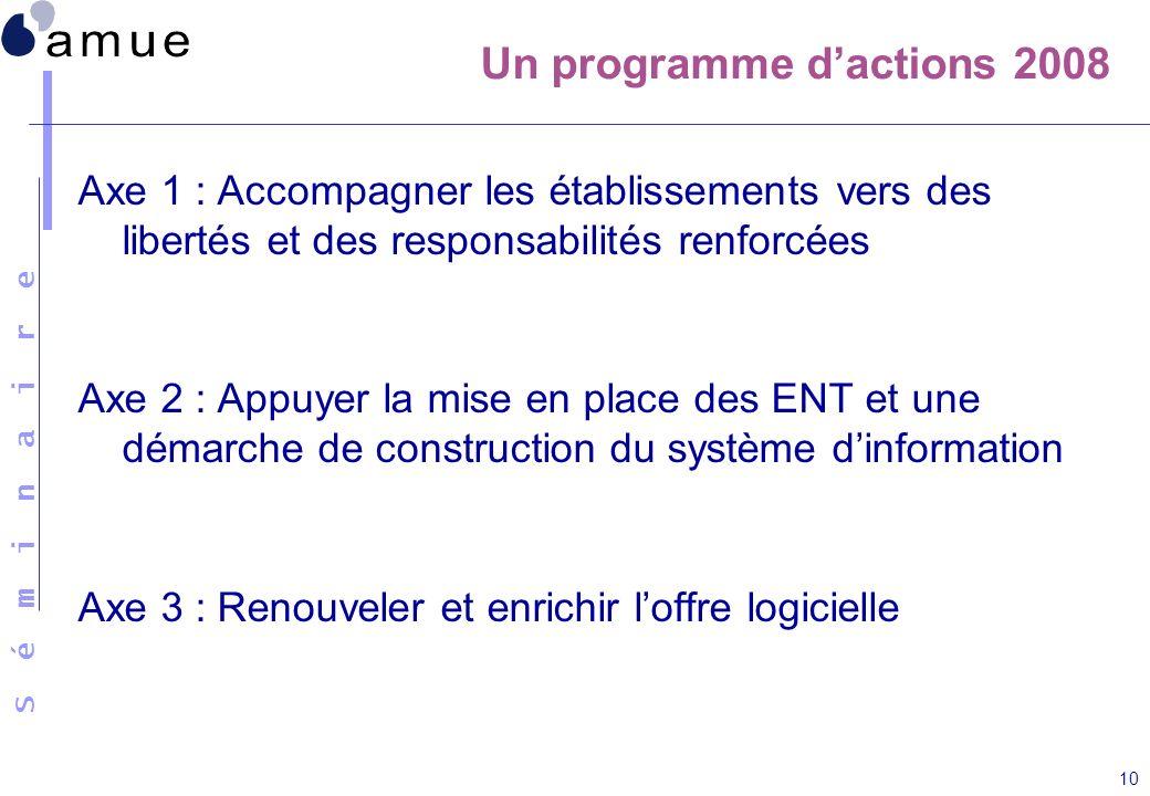 S é m i n a i r e 10 Un programme dactions 2008 Axe 1 : Accompagner les établissements vers des libertés et des responsabilités renforcées Axe 2 : App