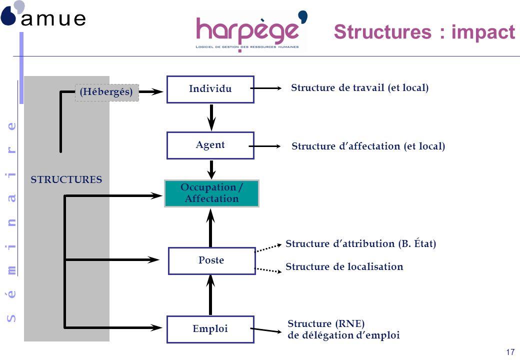 S é m i n a i r e 17 Structures : impact STRUCTURES (Hébergés) Structure de travail (et local) Structure dattribution (B. État) Structure de localisat