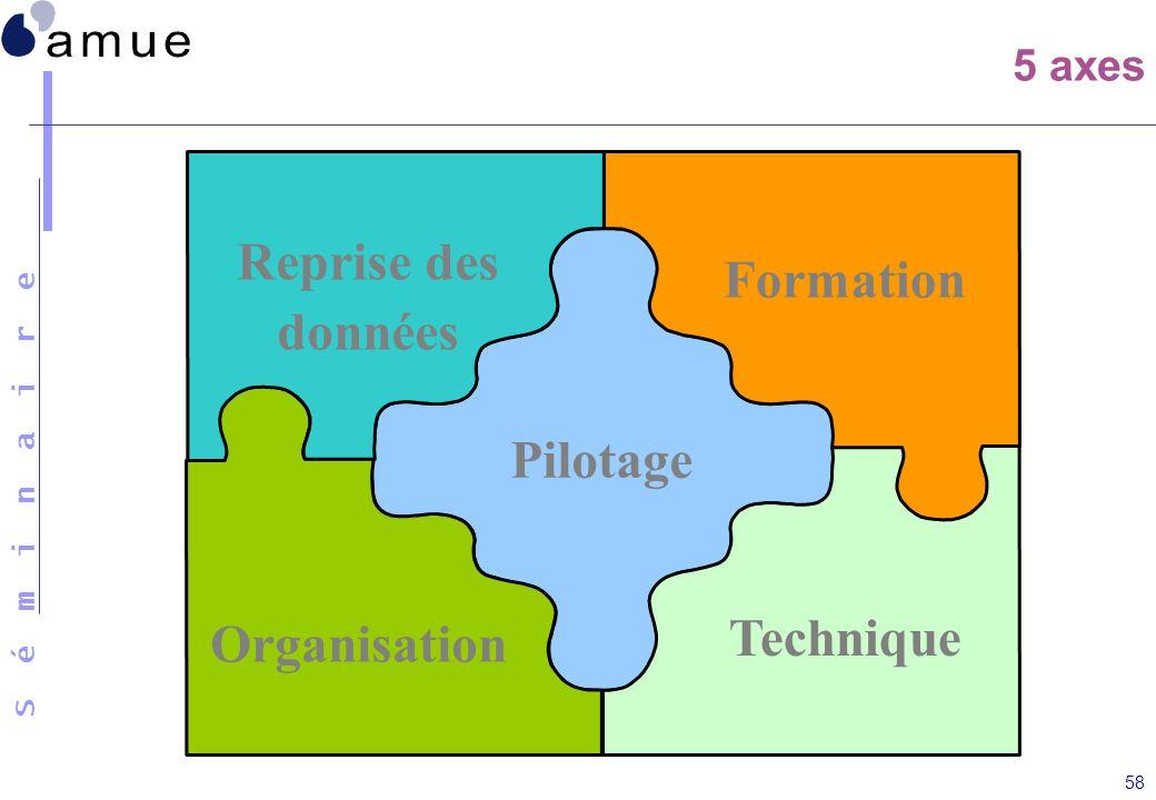 S é m i n a i r e 58 5 axes Organisation Formation Pilotage Technique Reprise des données
