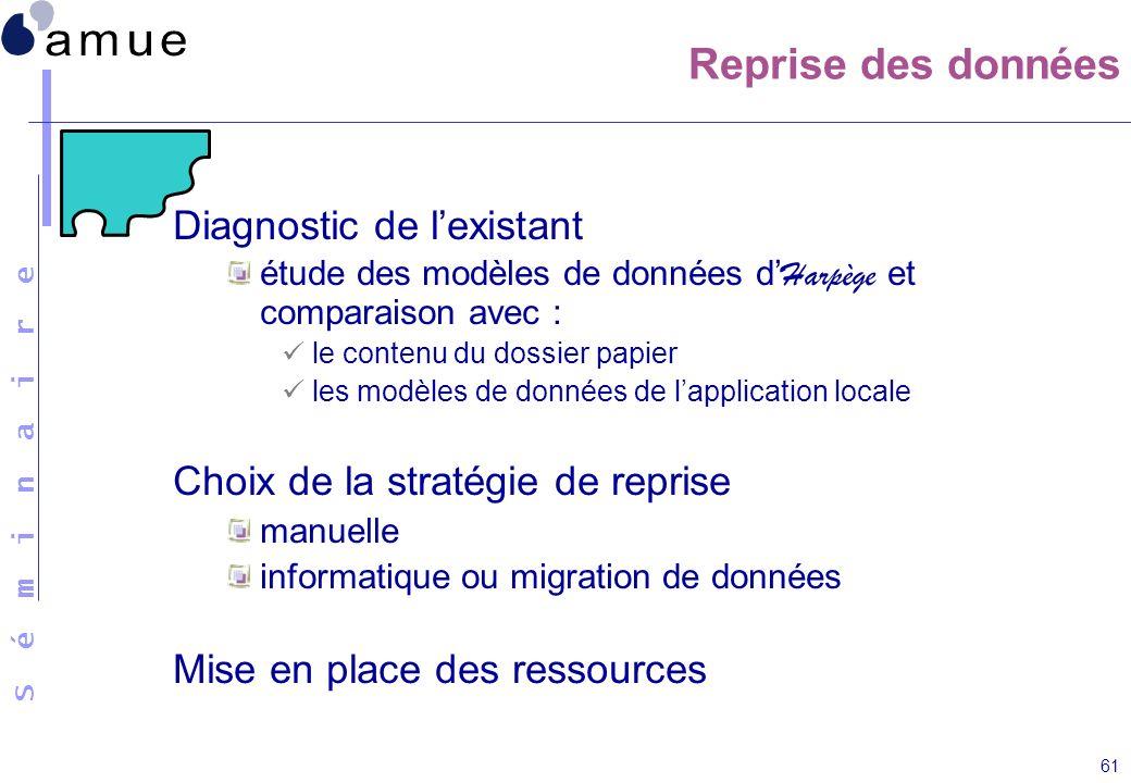 S é m i n a i r e 61 Reprise des données Diagnostic de lexistant étude des modèles de données d Harpège et comparaison avec : le contenu du dossier pa