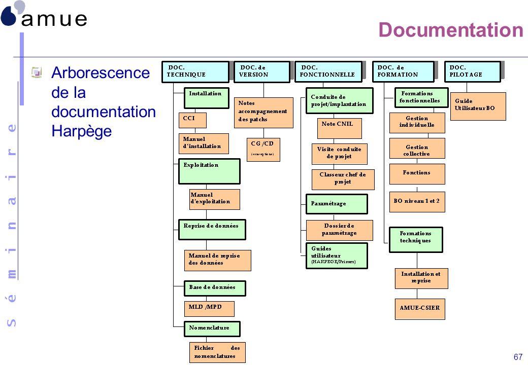 S é m i n a i r e 67 Documentation Arborescence de la documentation Harpège