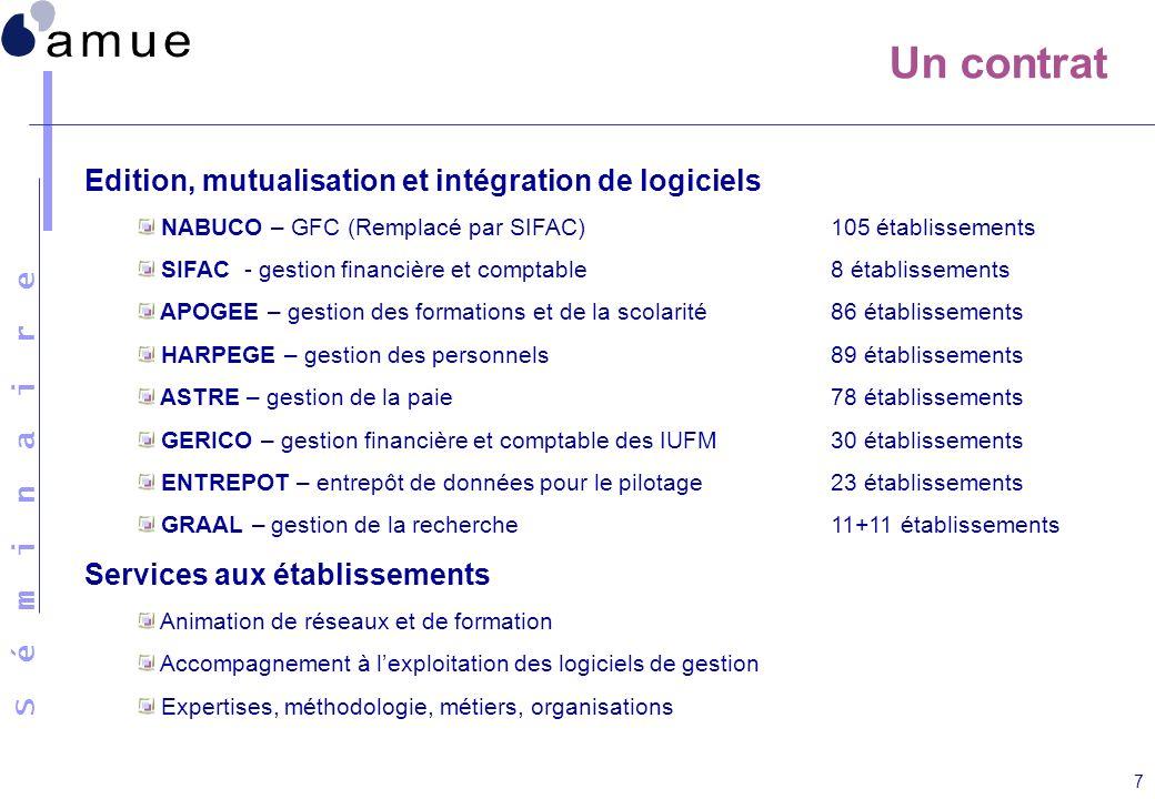 S é m i n a i r e 7 Un contrat Edition, mutualisation et intégration de logiciels NABUCO – GFC (Remplacé par SIFAC)105 établissements SIFAC - gestion