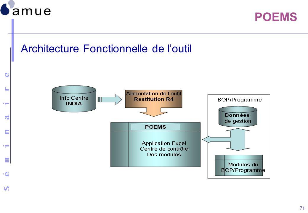 S é m i n a i r e 71 POEMS Architecture Fonctionnelle de loutil