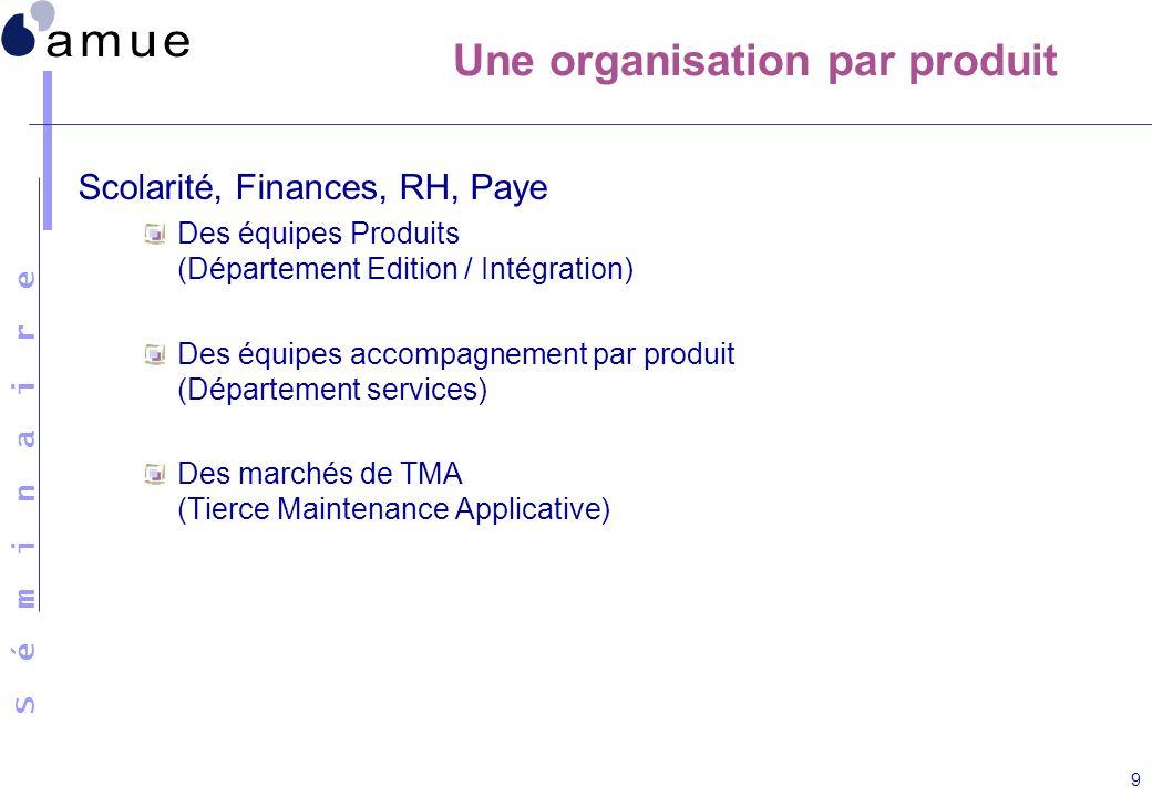S é m i n a i r e 9 Une organisation par produit Scolarité, Finances, RH, Paye Des équipes Produits (Département Edition / Intégration) Des équipes ac