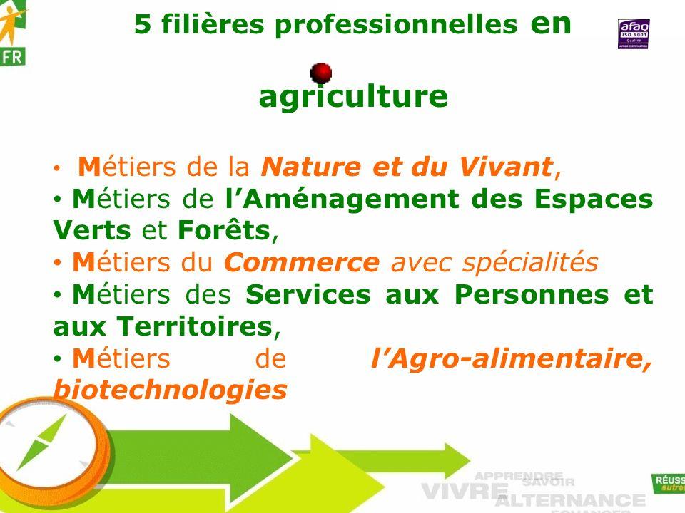 5 filières professionnelles en agriculture Métiers de la Nature et du Vivant, Métiers de lAménagement des Espaces Verts et Forêts, Métiers du Commerce