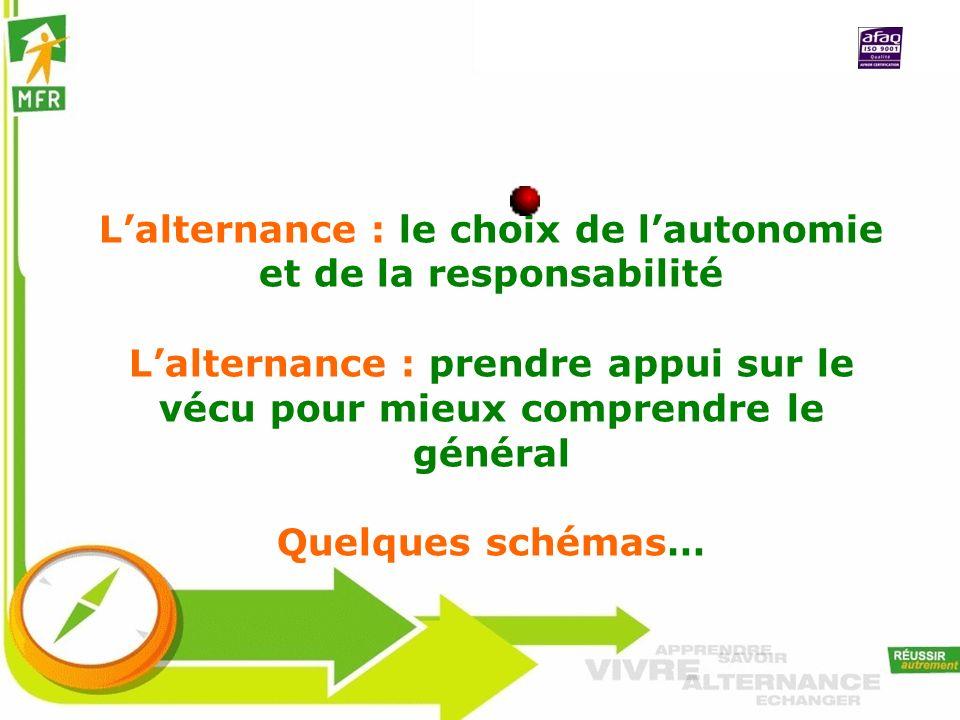 Lalternance : le choix de lautonomie et de la responsabilité Lalternance : prendre appui sur le vécu pour mieux comprendre le général Quelques schémas